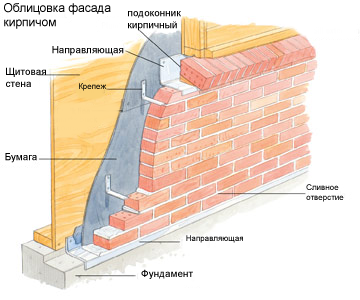 Что нужно для укладки плитки на фасаде?